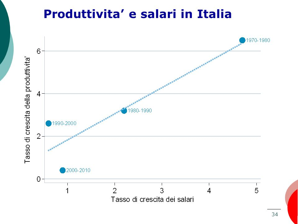 34 Produttivita e salari in Italia