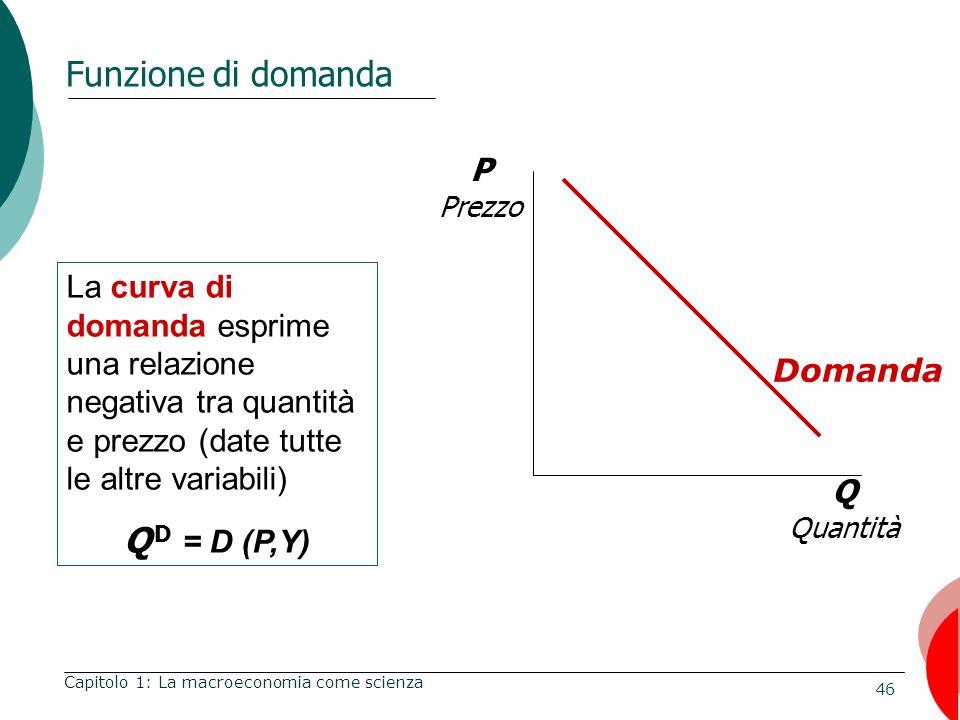 46 Funzione di domanda Capitolo 1: La macroeconomia come scienza Q Quantità P Prezzo La curva di domanda esprime una relazione negativa tra quantità e prezzo (date tutte le altre variabili) Q D = D (P,Y) Domanda