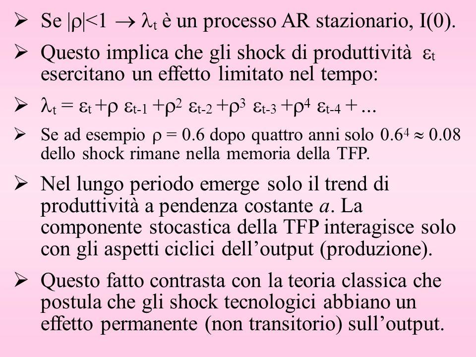 Se | |<1 t è un processo AR stazionario, I(0). Questo implica che gli shock di produttività t esercitano un effetto limitato nel tempo: t = t + t-1 +