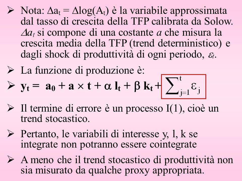 Nota: a t = log(A t ) è la variabile approssimata dal tasso di crescita della TFP calibrata da Solow. a t si compone di una costante a che misura la c