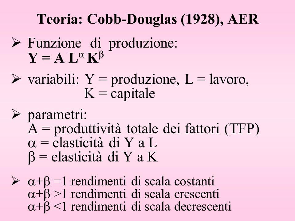 Teoria: Cobb-Douglas (1928), AER Funzione di produzione: Y = A L K variabili: Y = produzione, L = lavoro, K = capitale parametri: A = produttività tot