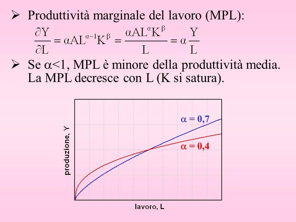 Produttività marginale del lavoro (MPL): Se <1, MPL è minore della produttività media. La MPL decresce con L (K si satura). = 0,7 = 0,4