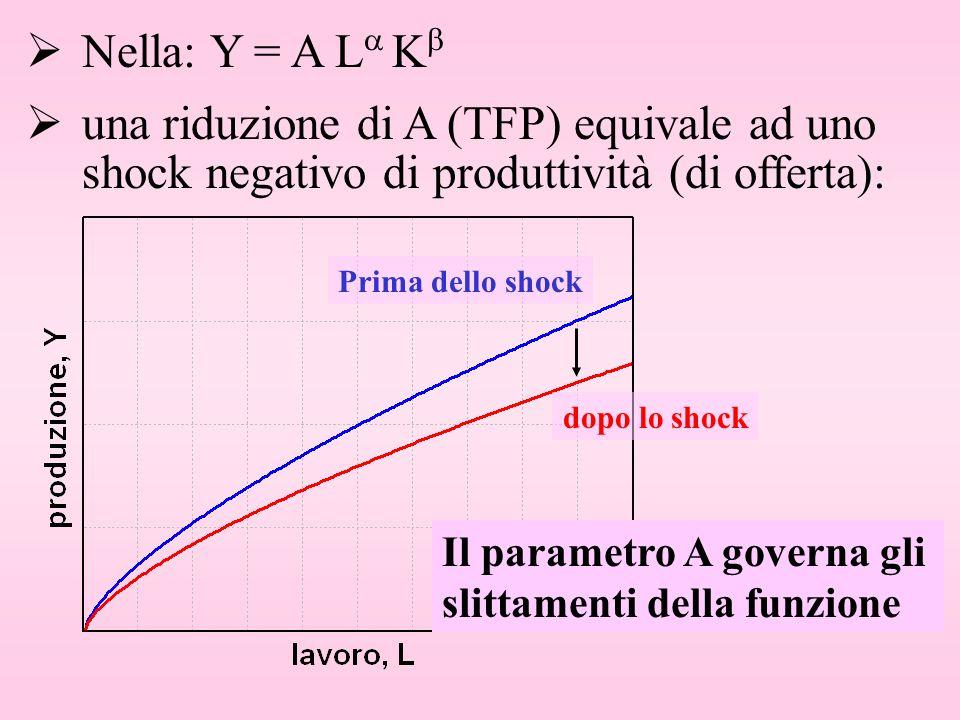 Nella: Y = A L K una riduzione di A (TFP) equivale ad uno shock negativo di produttività (di offerta): Prima dello shock dopo lo shock Il parametro A