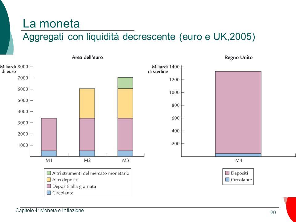 20 La moneta Aggregati con liquidità decrescente (euro e UK,2005) Capitolo 4: Moneta e inflazione