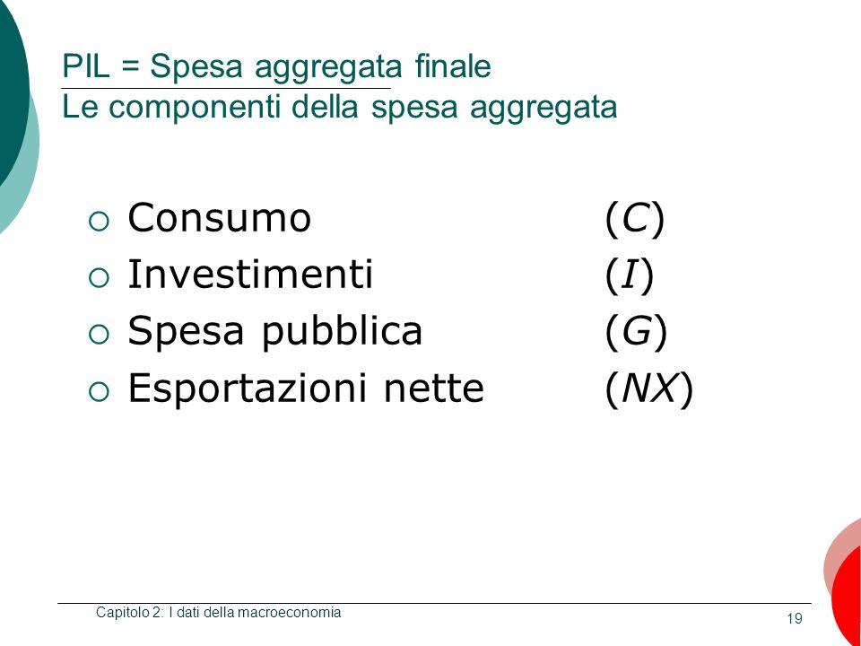 19 PIL = Spesa aggregata finale Le componenti della spesa aggregata Consumo (C) Investimenti (I) Spesa pubblica(G) Esportazioni nette (NX) Capitolo 2: I dati della macroeconomia