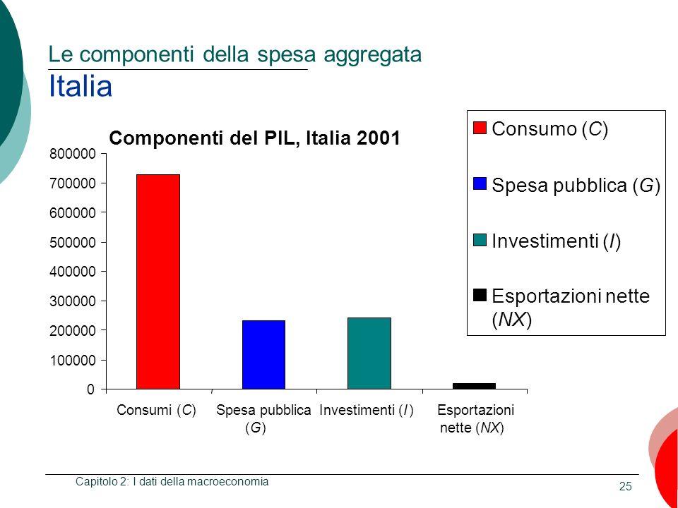 25 Le componenti della spesa aggregata Italia Capitolo 2: I dati della macroeconomia Componenti del PIL, Italia 2001 0 100000 200000 300000 400000 500000 600000 700000 800000 Consumi (C)Spesa pubblica (G)(G) Investimenti (I )Esportazioni nette (NX) Consumo (C) Spesa pubblica (G) Investimenti (I) Esportazioni nette (NX)