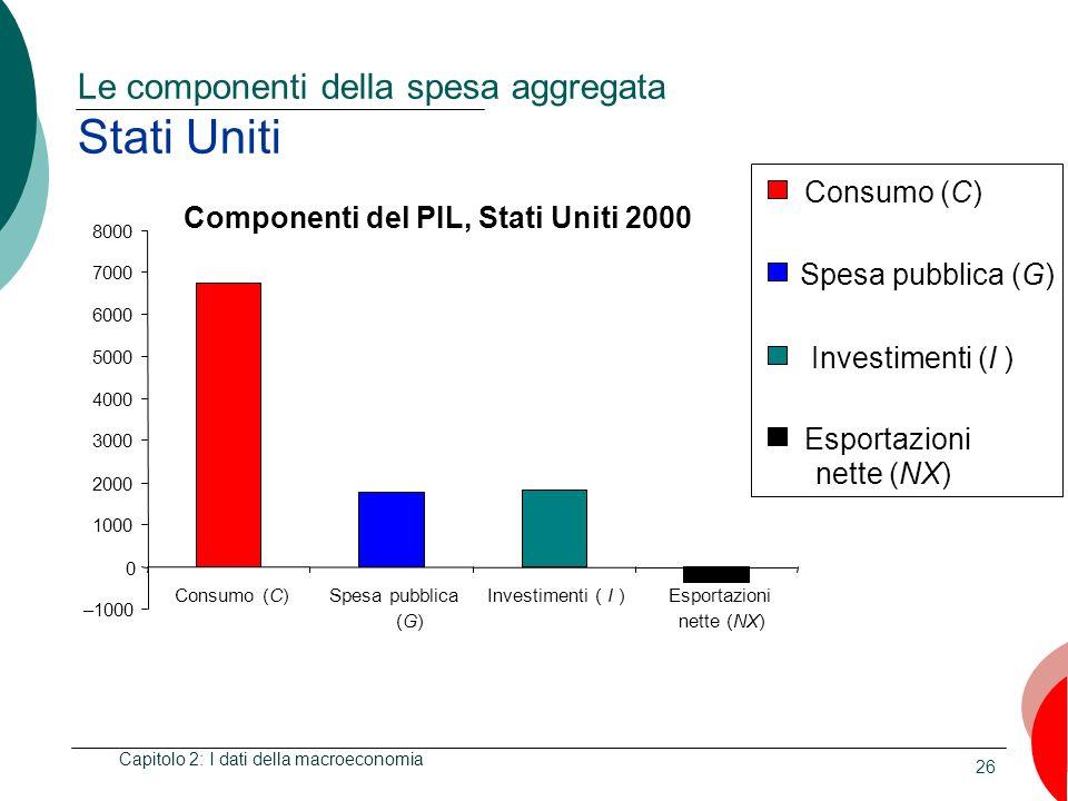 26 Le componenti della spesa aggregata Stati Uniti Capitolo 2: I dati della macroeconomia Componenti del PIL, Stati Uniti 2000 –1000 0 1000 2000 3000 4000 5000 6000 7000 8000 Consumo (C)Spesa pubblica (G)(G) Investimenti ( I )Esportazioni nette (NX) Consumo (C) Spesa pubblica (G) Investimenti (I ) Esportazioni nette (NX)