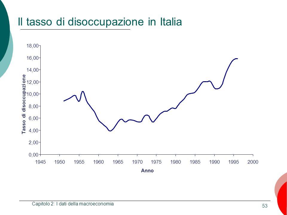 53 Il tasso di disoccupazione in Italia Capitolo 2: I dati della macroeconomia 0,00 2,00 4,00 6,00 8,00 10,00 12,00 14,00 16,00 18,00 194519501955196019651970197519801985199019952000 Anno Tasso di disoccupazione