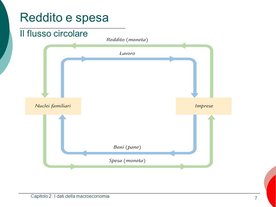 7 Reddito e spesa Il flusso circolare Capitolo 2: I dati della macroeconomia