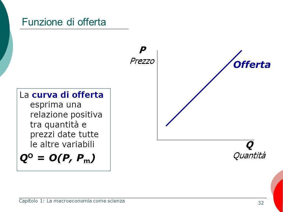 32 Funzione di offerta Capitolo 1: La macroeconomia come scienza Q Quantità P Prezzo Offerta La curva di offerta esprima una relazione positiva tra quantità e prezzi date tutte le altre variabili Q O = O(P, P m )