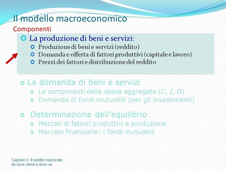 Capitolo 3: Il reddito nazionale: da dove viene e dove va Il modello macroeconomico Componenti La produzione di beni e servizi: Produzione di beni e servizi (reddito) Domanda e offerta di fattori produttivi (capitale e lavoro) Prezzi dei fattori e distribuzione del reddito La domanda di beni e servizi Le componenti della spesa aggregata (C, I, G) Domanda di fondi mutuabili (per gli investimenti) Determinazione dellequilibrio Mercati di fattori produttivi e produzione Mercato finanziario: i fondi mutuabili