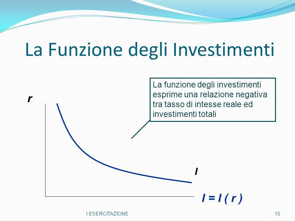 La Funzione degli Investimenti I ESERCITAZIONE15 r I La funzione degli investimenti esprime una relazione negativa tra tasso di intesse reale ed investimenti totali I = I ( r )