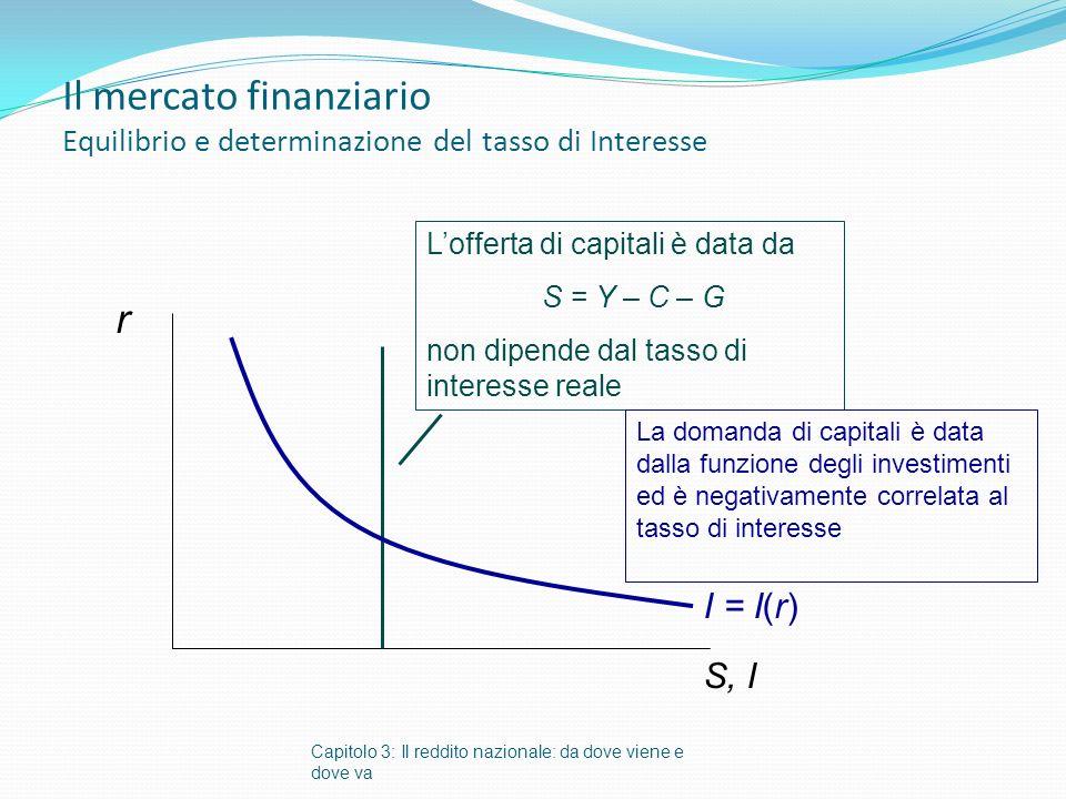 Il mercato finanziario Equilibrio e determinazione del tasso di Interesse Capitolo 3: Il reddito nazionale: da dove viene e dove va r S, I Lofferta di capitali è data da S = Y – C – G non dipende dal tasso di interesse reale La domanda di capitali è data dalla funzione degli investimenti ed è negativamente correlata al tasso di interesse I = I(r)