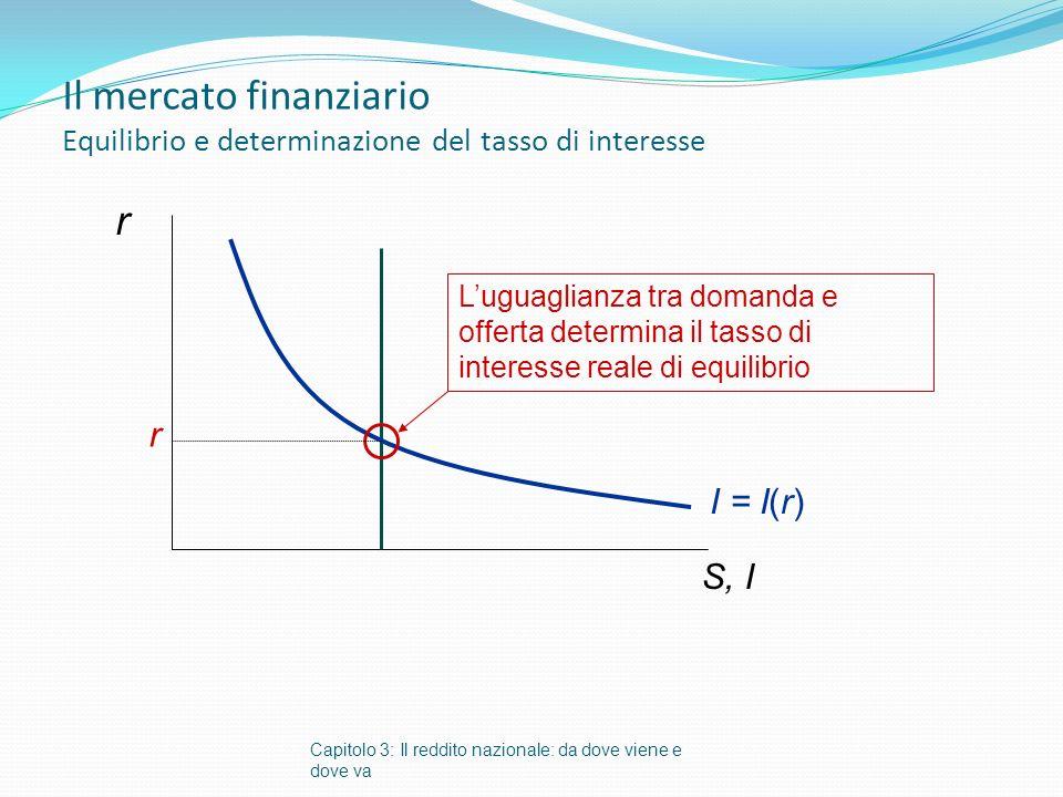 Il mercato finanziario Equilibrio e determinazione del tasso di interesse Capitolo 3: Il reddito nazionale: da dove viene e dove va r S, I I = I(r) Luguaglianza tra domanda e offerta determina il tasso di interesse reale di equilibrio r