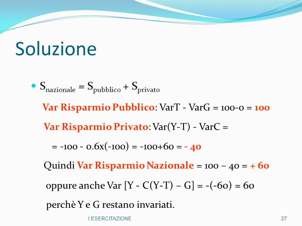 Soluzione S nazionale = S pubblico + S privato Var Risparmio Pubblico: VarT - VarG = 100-0 = 100 Var Risparmio Privato: Var(Y-T) - VarC = = -100 - 0.6x(-100) = -100+60 = - 40 Quindi Var Risparmio Nazionale = 100 – 40 = + 60 oppure anche Var [ Y - C(Y-T) – G ] = -(-60) = 60 perchè Y e G restano invariati.