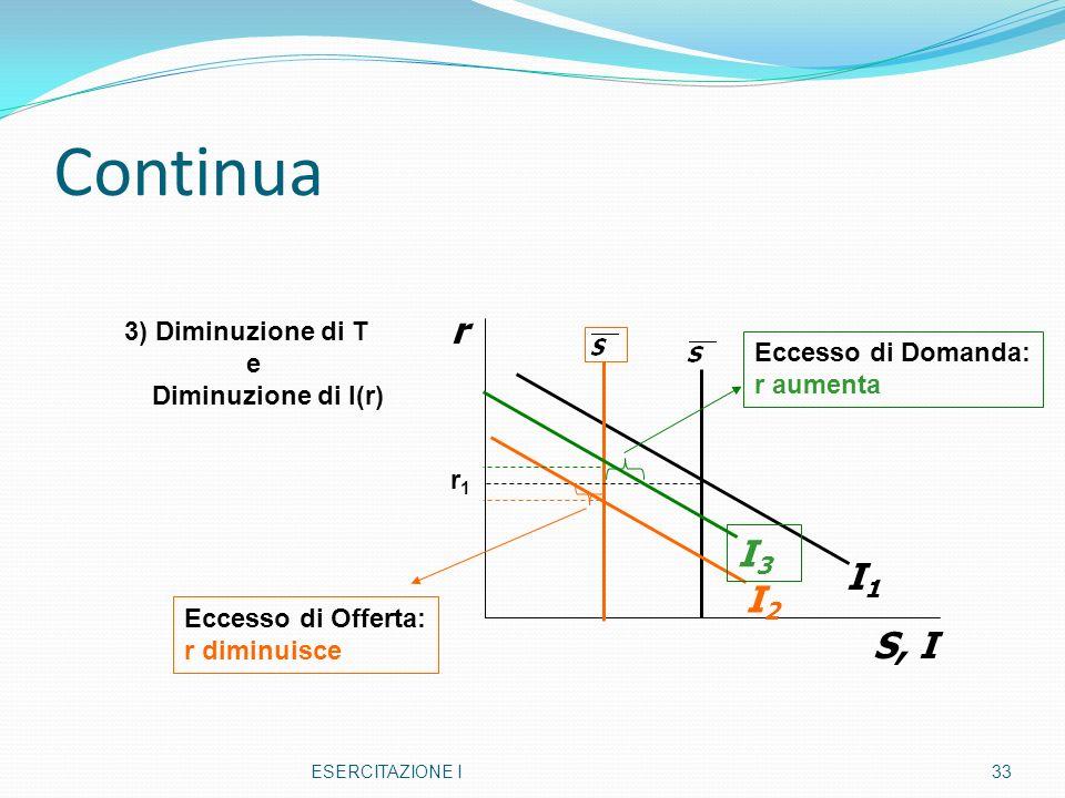Continua ESERCITAZIONE I33 r S, I I1I1 I2I2 I3I3 3) Diminuzione di T e Diminuzione di I(r) r1r1 Eccesso di Offerta: r diminuisce Eccesso di Domanda: r aumenta