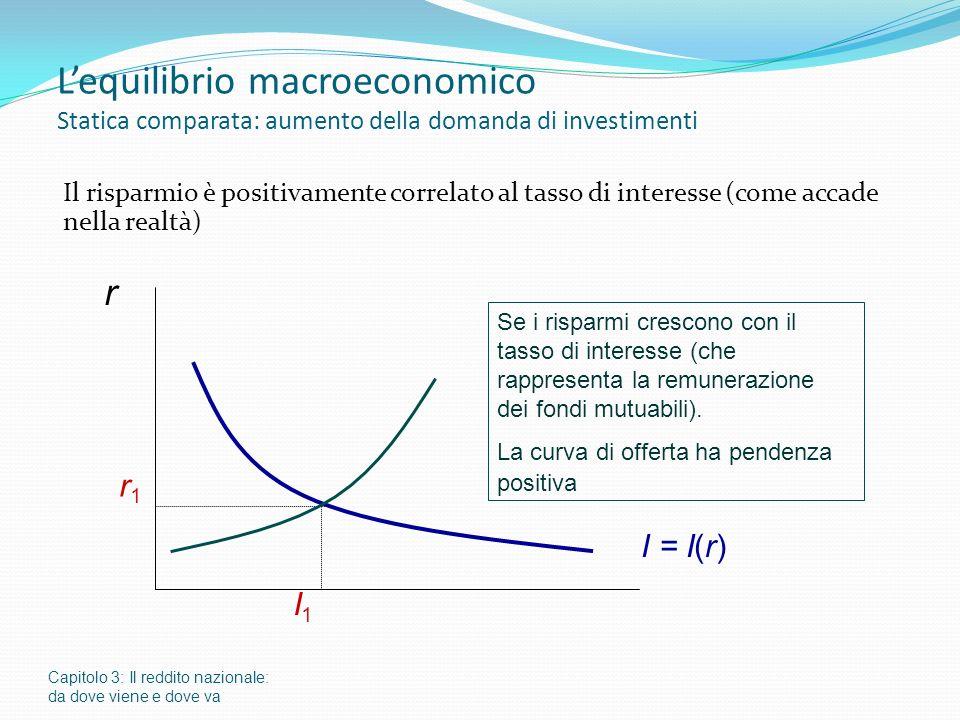 Lequilibrio macroeconomico Statica comparata: aumento della domanda di investimenti Il risparmio è positivamente correlato al tasso di interesse (come accade nella realtà) Capitolo 3: Il reddito nazionale: da dove viene e dove va r I = I(r) r1r1 Se i risparmi crescono con il tasso di interesse (che rappresenta la remunerazione dei fondi mutuabili).