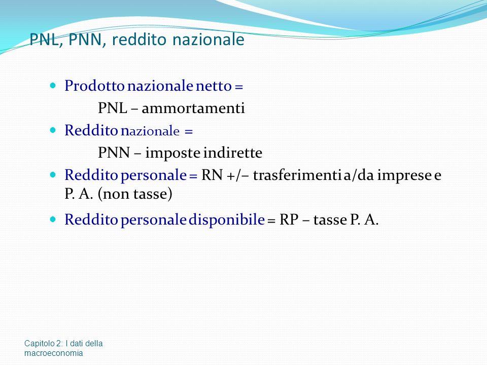 Capitolo 2: I dati della macroeconomia PNL, PNN, reddito nazionale Prodotto nazionale netto = PNL – ammortamenti Reddito n azionale = PNN – imposte indirette Reddito personale = RN +/– trasferimenti a/da imprese e P.