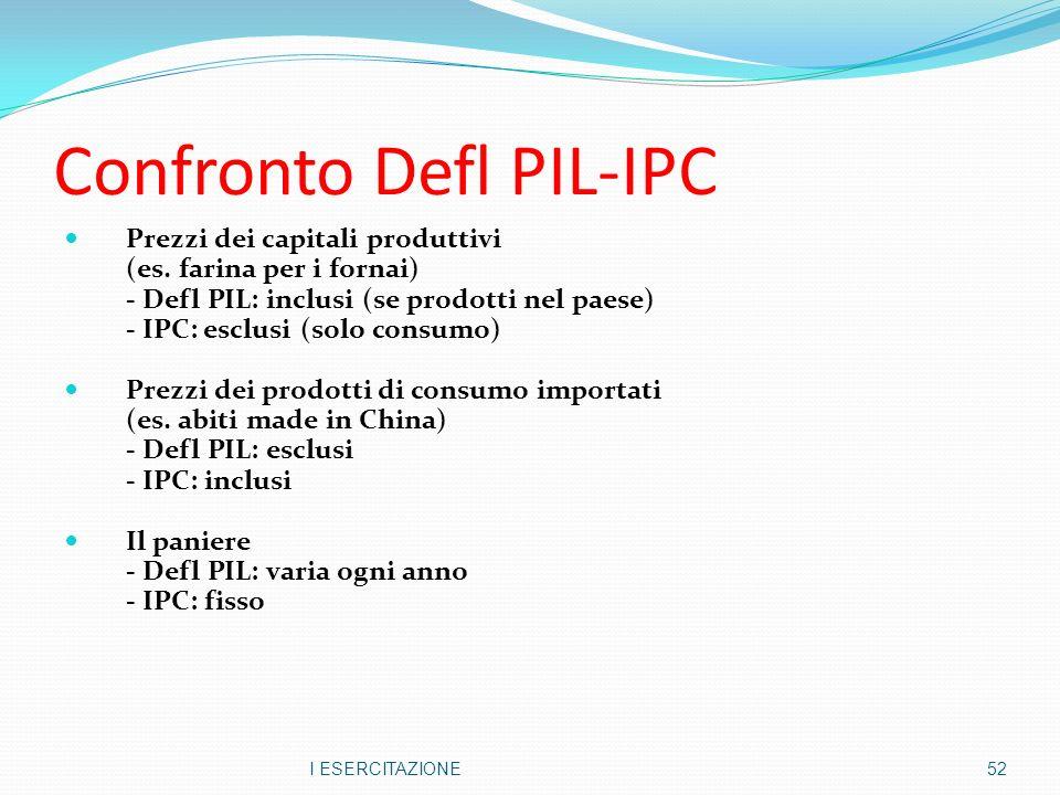 Confronto Defl PIL-IPC Prezzi dei capitali produttivi (es.