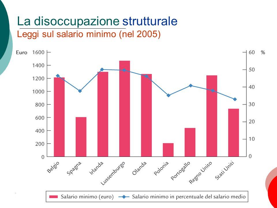 29 La disoccupazione strutturale Leggi sul salario minimo (nel 2005) Capitolo 6: La disoccupazione