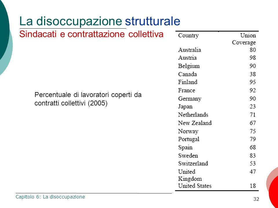 32 La disoccupazione strutturale Sindacati e contrattazione collettiva Capitolo 6: La disoccupazione Percentuale di lavoratori coperti da contratti co