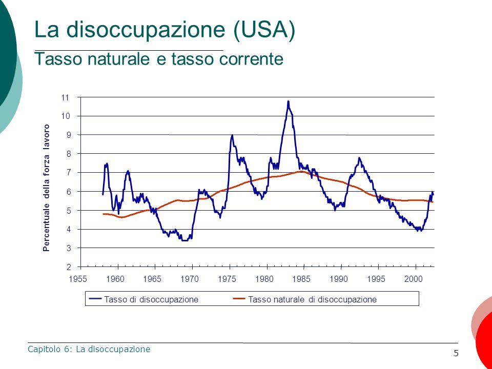 5 La disoccupazione (USA) Tasso naturale e tasso corrente Capitolo 6: La disoccupazione 2 3 4 5 6 7 8 9 10 11 1955196019651970197519801985199019952000
