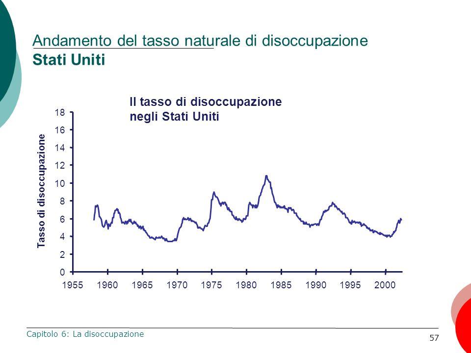 57 Andamento del tasso naturale di disoccupazione Stati Uniti Capitolo 6: La disoccupazione Il tasso di disoccupazione negli Stati Uniti 0 2 4 6 8 10