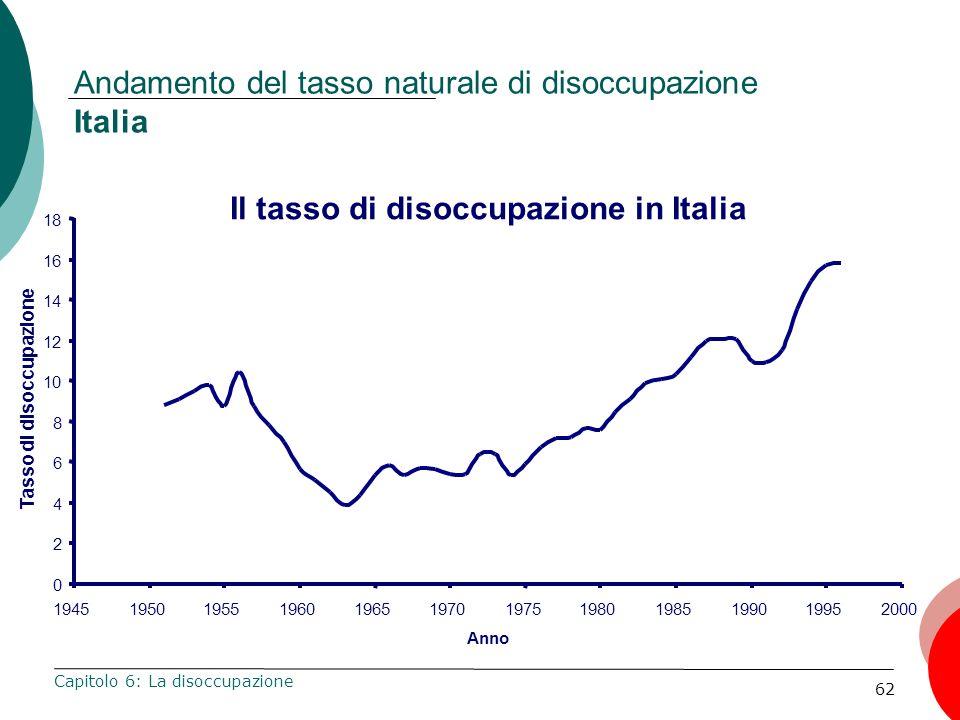 62 Andamento del tasso naturale di disoccupazione Italia Capitolo 6: La disoccupazione