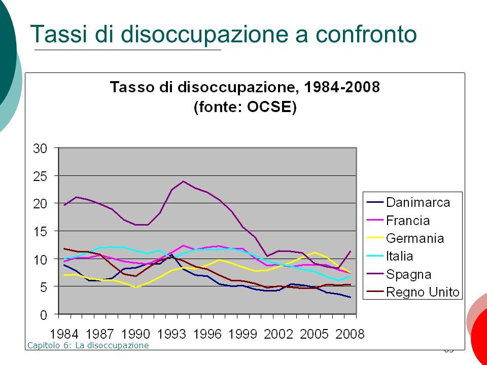 65 Tassi di disoccupazione a confronto Capitolo 6: La disoccupazione