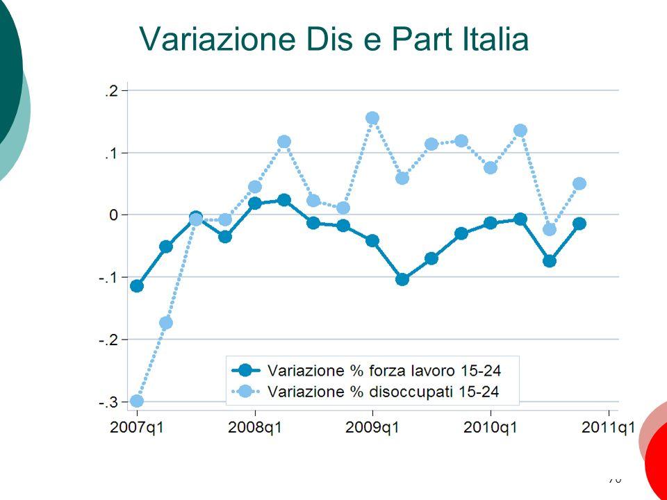 70 Variazione Dis e Part Italia Capitolo 6: La disoccupazione