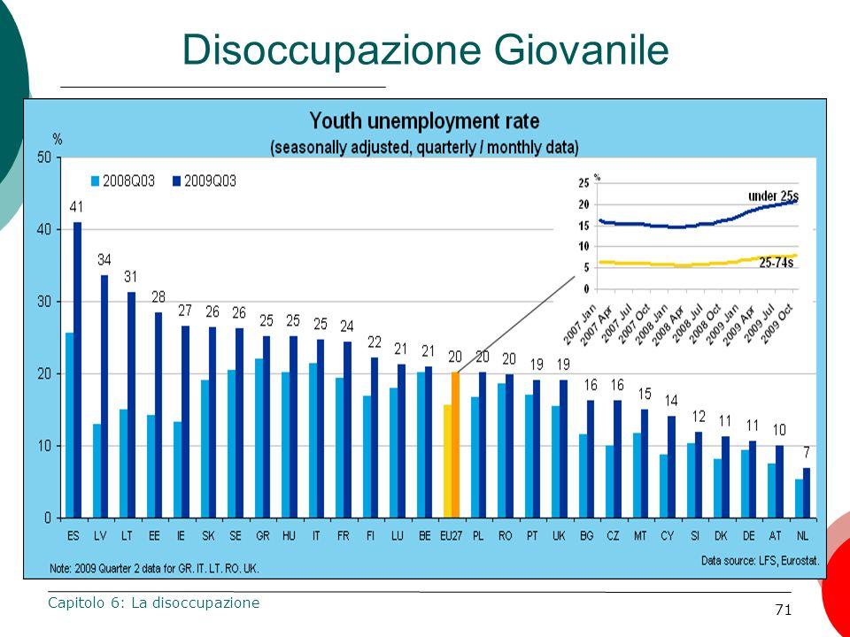 71 Disoccupazione Giovanile Capitolo 6: La disoccupazione