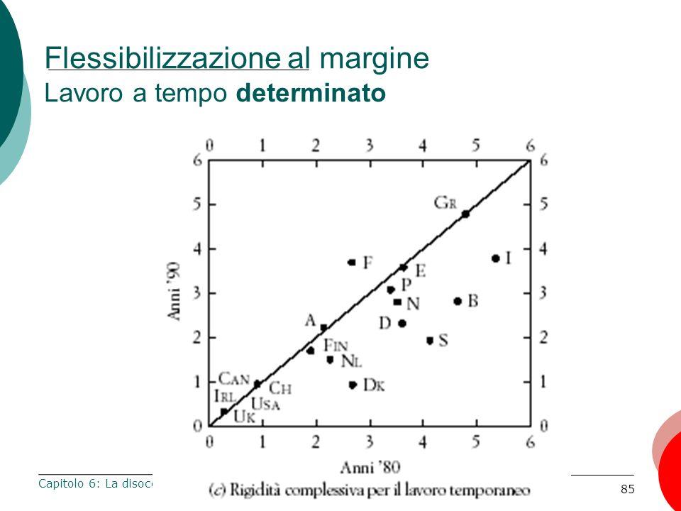 85 Flessibilizzazione al margine Lavoro a tempo determinato Capitolo 6: La disoccupazione
