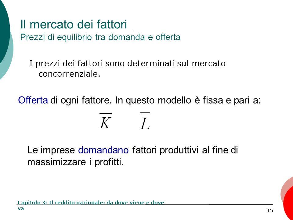 15 Il mercato dei fattori Prezzi di equilibrio tra domanda e offerta I prezzi dei fattori sono determinati sul mercato concorrenziale. Capitolo 3: Il