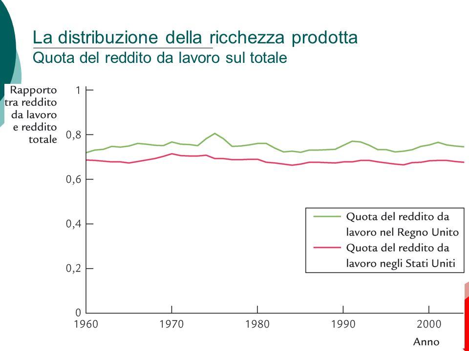 24 Capitolo 3: Il reddito nazionale: da dove viene e dove va La distribuzione della ricchezza prodotta Quota del reddito da lavoro sul totale