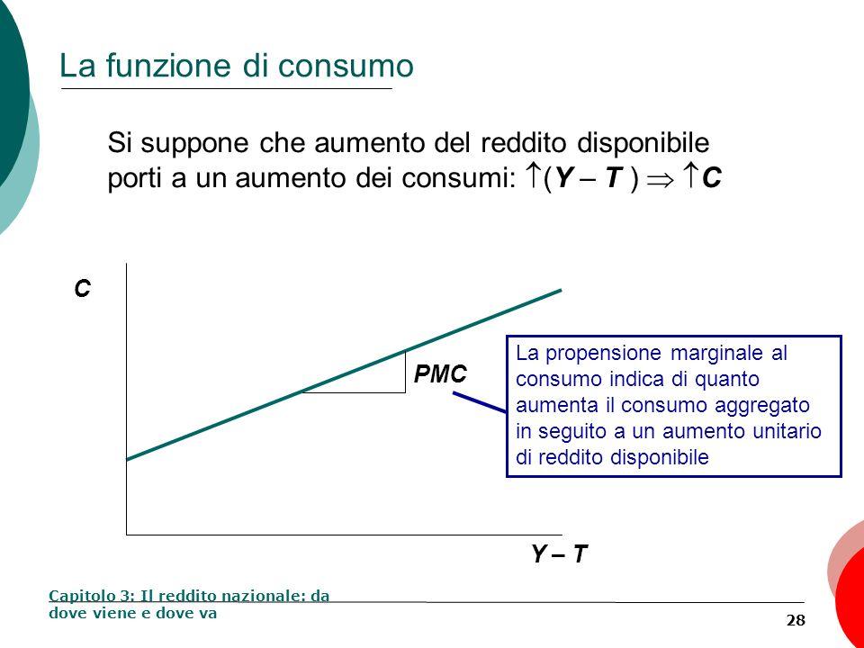 28 La funzione di consumo Capitolo 3: Il reddito nazionale: da dove viene e dove va Si suppone che aumento del reddito disponibile porti a un aumento