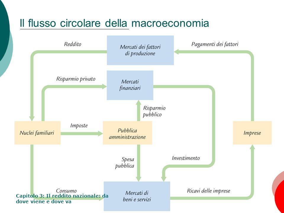 5 Il modello macroeconomico Obiettivi e ipotesi Obiettivo: Studio della domanda e offerta di beni e servizi Determinazione del prodotto totale e delle componenti della domanda aggregata (variabili endogene) Ipotesi: Market clearing: mercati sempre in equilibrio Economia chiusa (NX = 0) Variabili esogene : Produttività delleconomia (funzione di produzione e tecnologia) Disponibilità totale di fattori produttivi (capitale e lavoro) Capitolo 3: Il reddito nazionale: da dove viene e dove va
