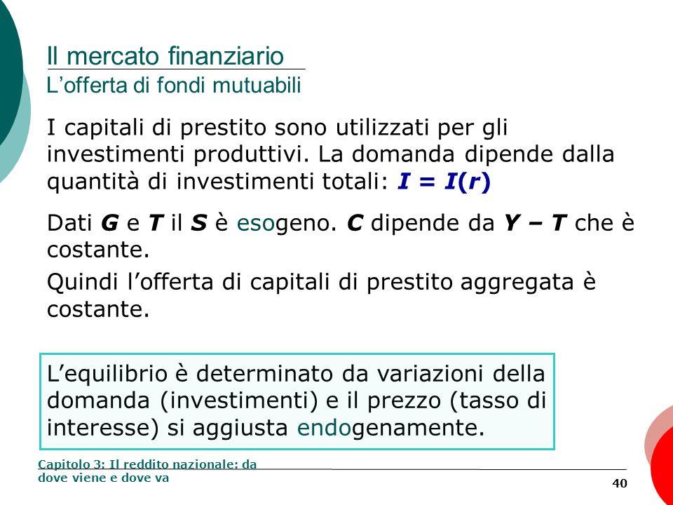 40 Il mercato finanziario Lofferta di fondi mutuabili I capitali di prestito sono utilizzati per gli investimenti produttivi. La domanda dipende dalla