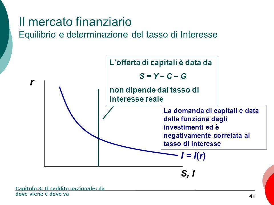 41 Il mercato finanziario Equilibrio e determinazione del tasso di Interesse Capitolo 3: Il reddito nazionale: da dove viene e dove va r S, I Lofferta