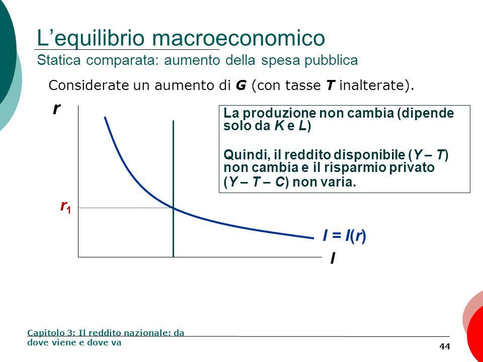 44 Lequilibrio macroeconomico Statica comparata: aumento della spesa pubblica Considerate un aumento di G (con tasse T inalterate). Capitolo 3: Il red