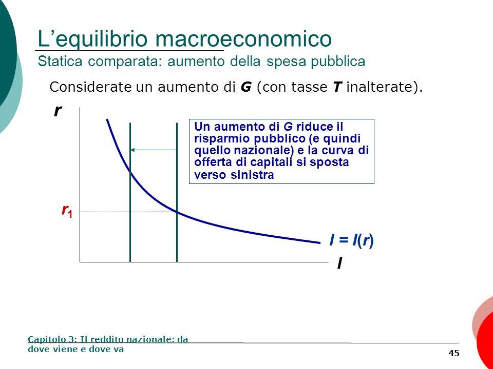 45 Lequilibrio macroeconomico Statica comparata: aumento della spesa pubblica Considerate un aumento di G (con tasse T inalterate). Capitolo 3: Il red