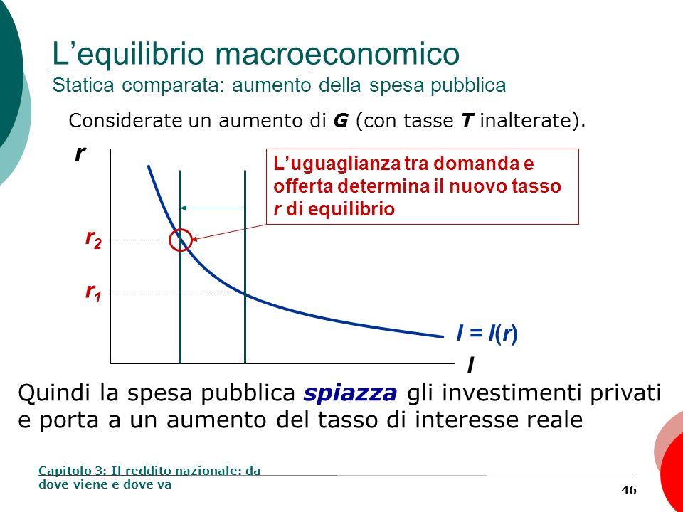46 Lequilibrio macroeconomico Statica comparata: aumento della spesa pubblica Considerate un aumento di G (con tasse T inalterate). Capitolo 3: Il red