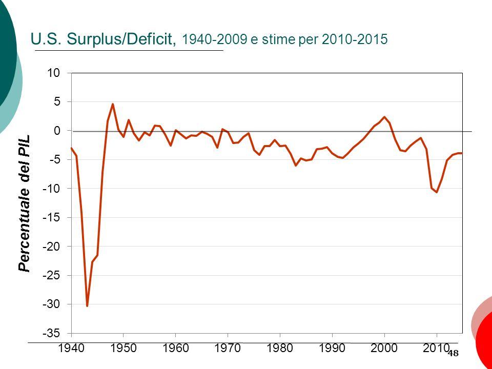 48 U.S. Surplus/Deficit, 1940-2009 e stime per 2010-2015 Percentuale del PIL