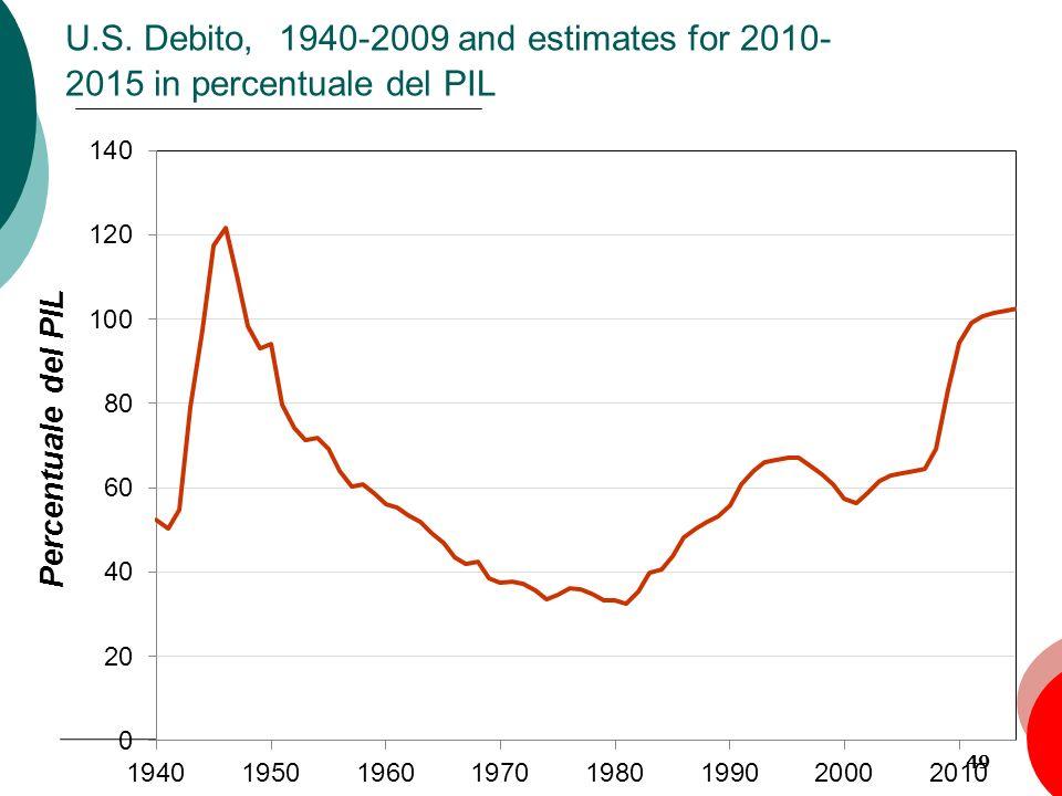 49 U.S. Debito, 1940-2009 and estimates for 2010- 2015 in percentuale del PIL Percentuale del PIL