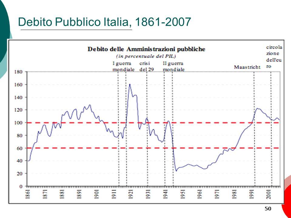 50 Debito Pubblico Italia, 1861-2007