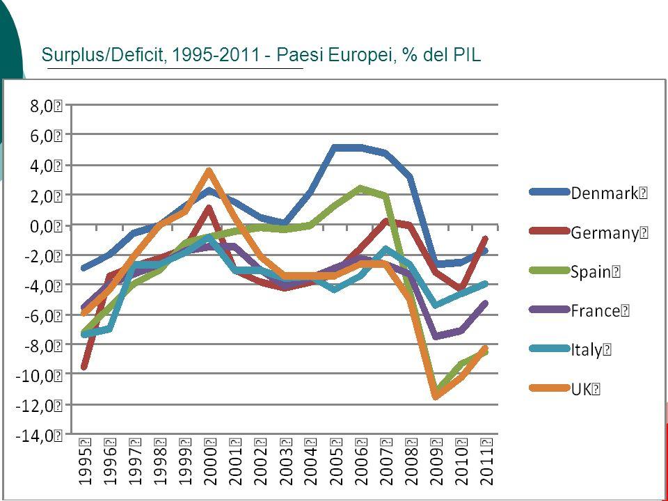 51 Surplus/Deficit, 1995-2011 - Paesi Europei, % del PIL