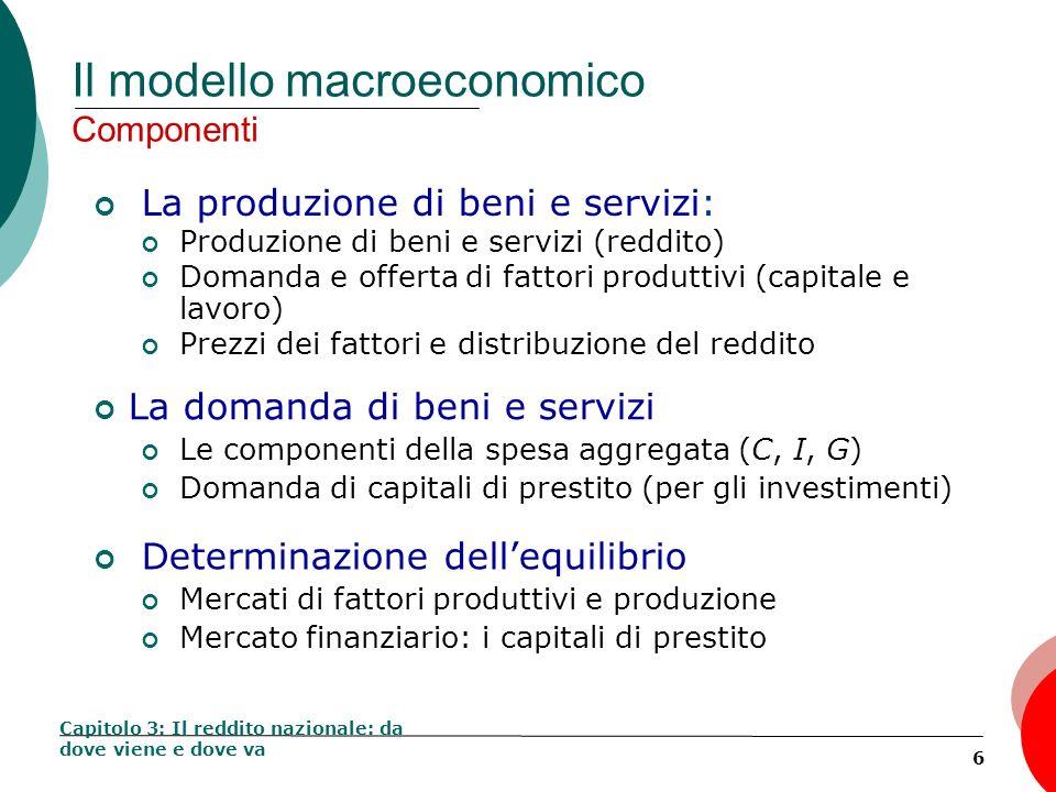 7 Il modello macroeconomico Componenti La produzione di beni e servizi: Produzione di beni e servizi (reddito) Domanda e offerta di fattori produttivi (capitale e lavoro) Prezzi dei fattori e distribuzione del reddito Capitolo 3: Il reddito nazionale: da dove viene e dove va La domanda di beni e servizi Le componenti della spesa aggregata (C, I, G) Domanda di fondi mutuabili (per gli investimenti) Determinazione dellequilibrio Mercati di fattori produttivi e produzione Mercato finanziario: i fondi mutuabili