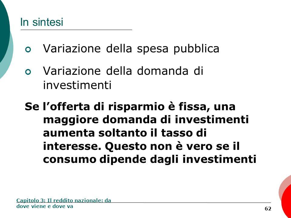 62 In sintesi Variazione della spesa pubblica Variazione della domanda di investimenti Se lofferta di risparmio è fissa, una maggiore domanda di inves