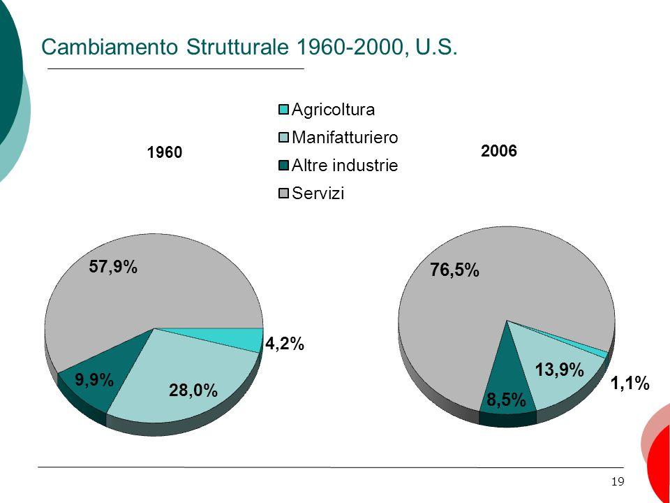 19 Cambiamento Strutturale 1960-2000, U.S.