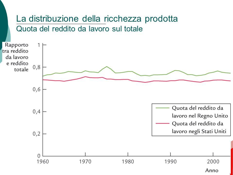 40 Capitolo 3: Il reddito nazionale: da dove viene e dove va La distribuzione della ricchezza prodotta Quota del reddito da lavoro sul totale