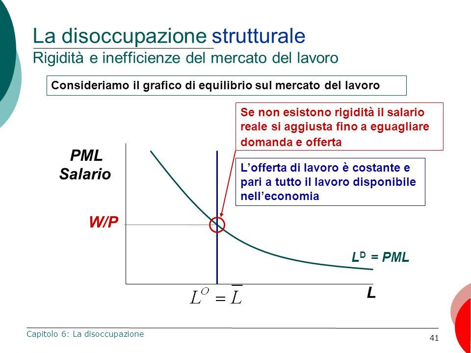 41 La disoccupazione strutturale Rigidità e inefficienze del mercato del lavoro Capitolo 6: La disoccupazione L PML Salario Consideriamo il grafico di